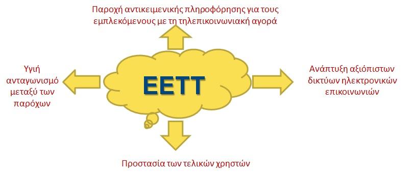 Σύννεφο-ΕΕΤΤ
